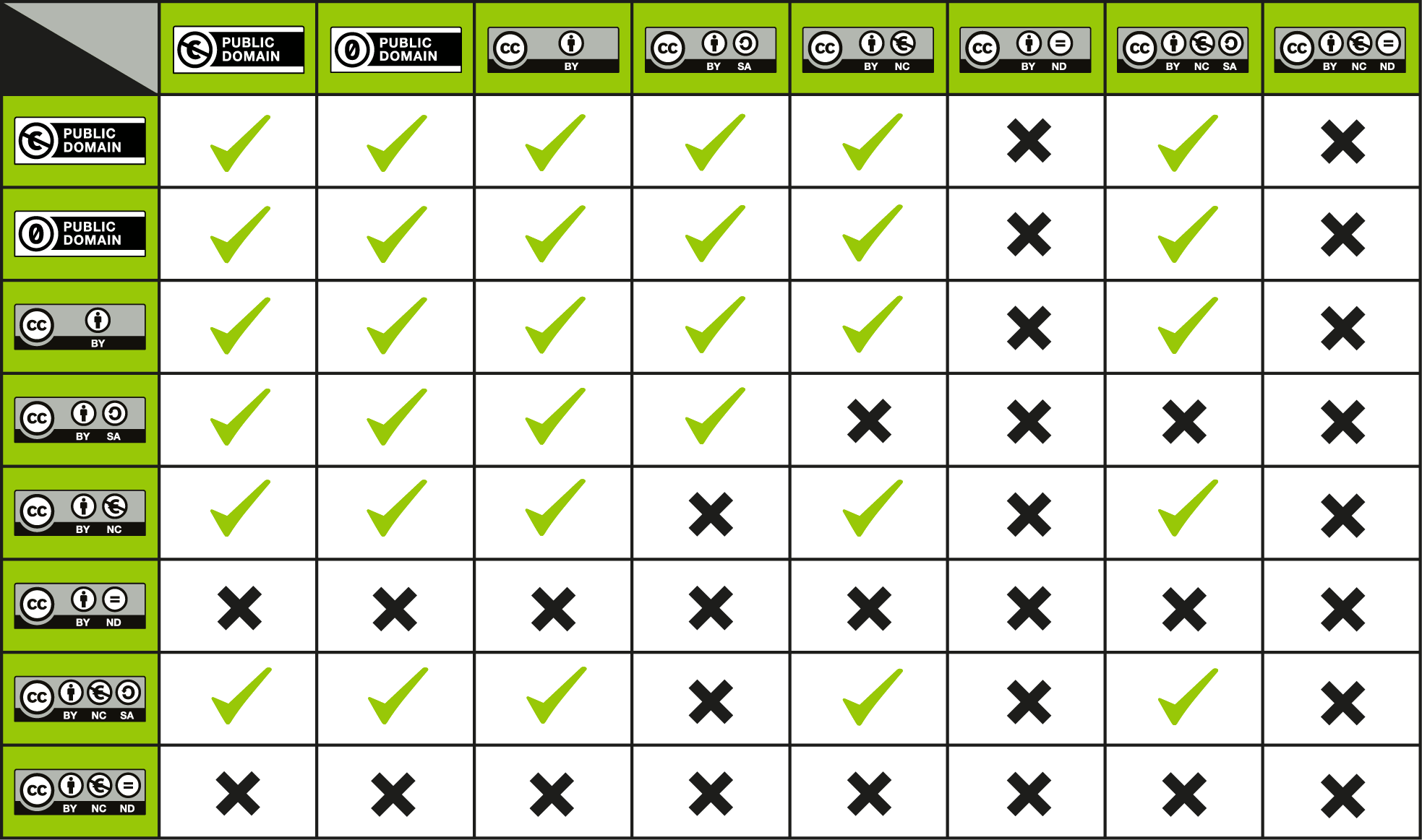 Creative Commons kompatibilitási mátrix