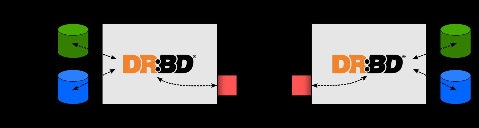 Így működik a DRBD