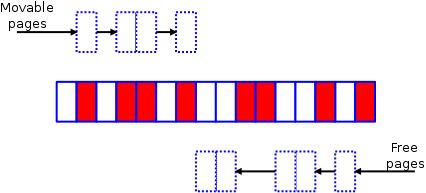 Memory compaction 3