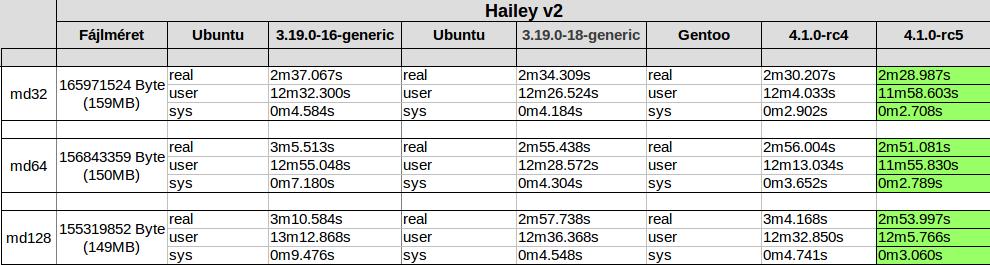 7z - Hailey Ubuntu vs Gentoo