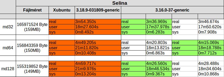 7z - Selina