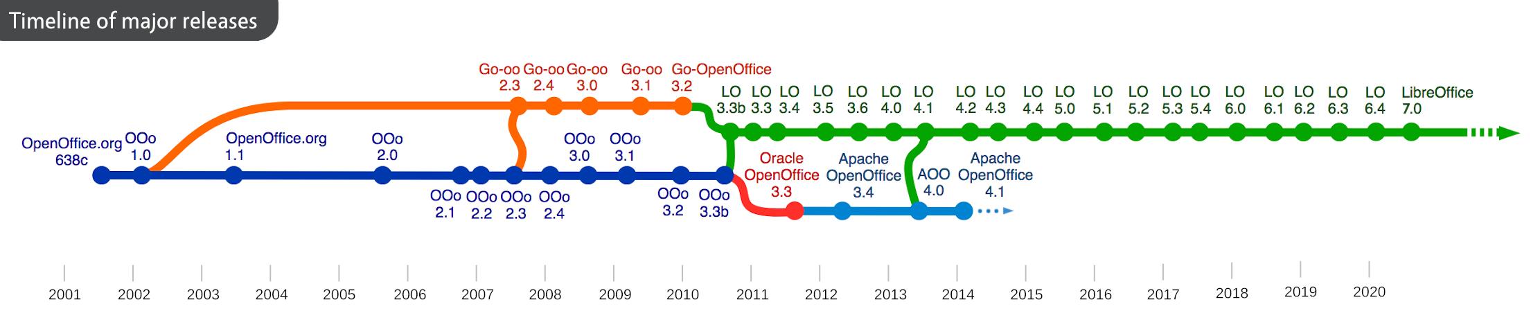 OpenOffice idővonal
