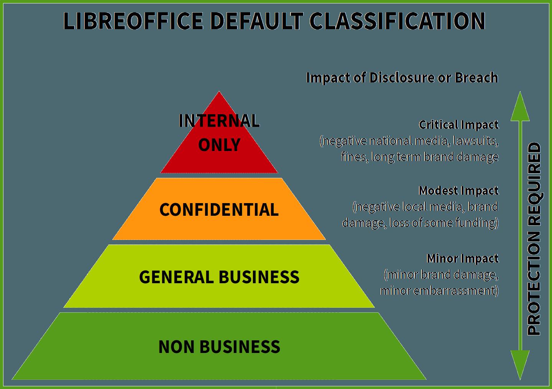 TSCP szabvány szerinti dokumentum besorolás szemléltető ábra